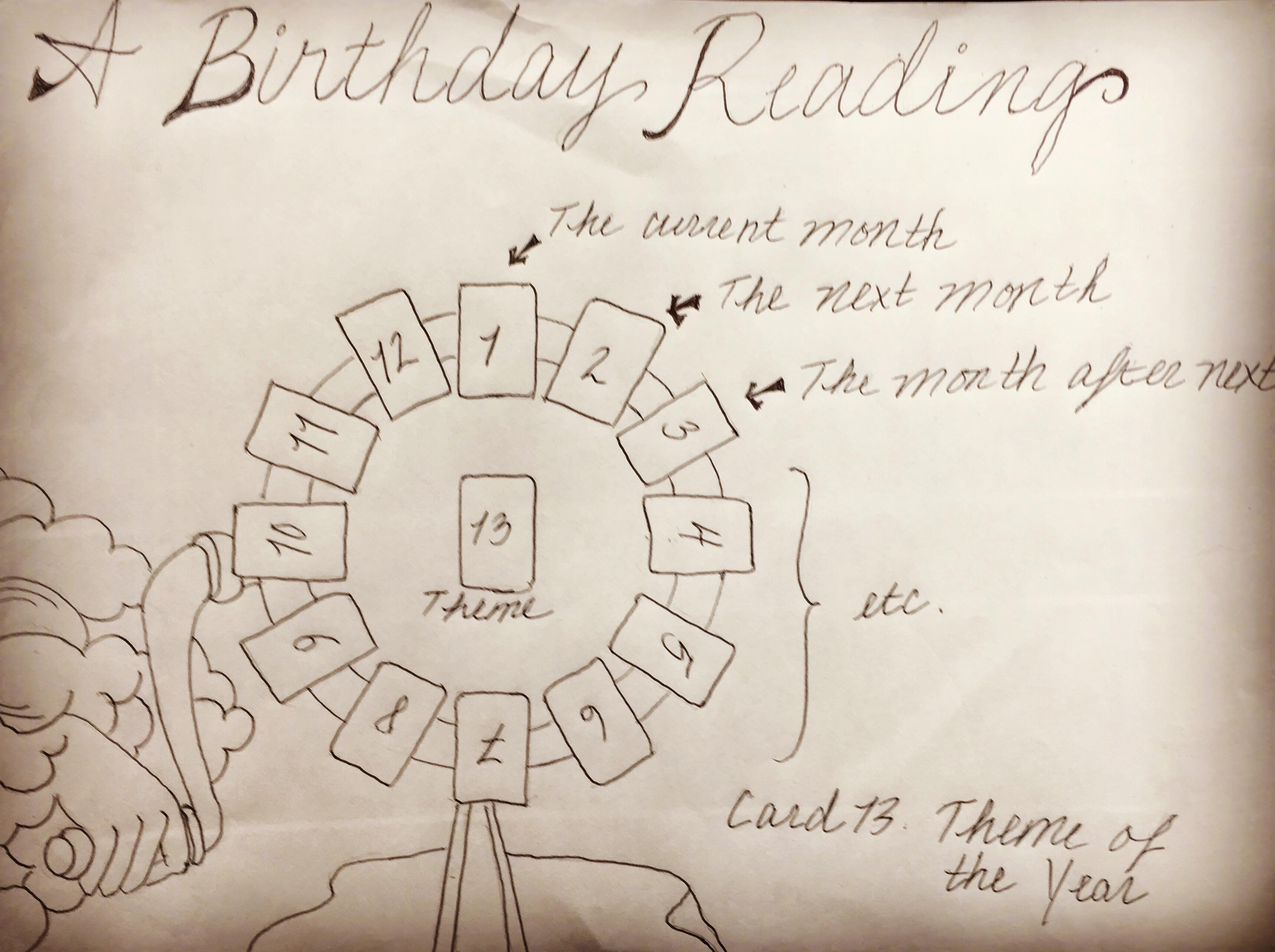 birthday tarot spread  witch mama, Birthday card